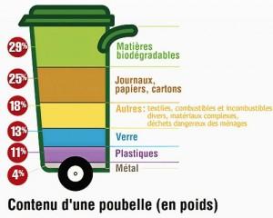 contenu_d_une_poubelle